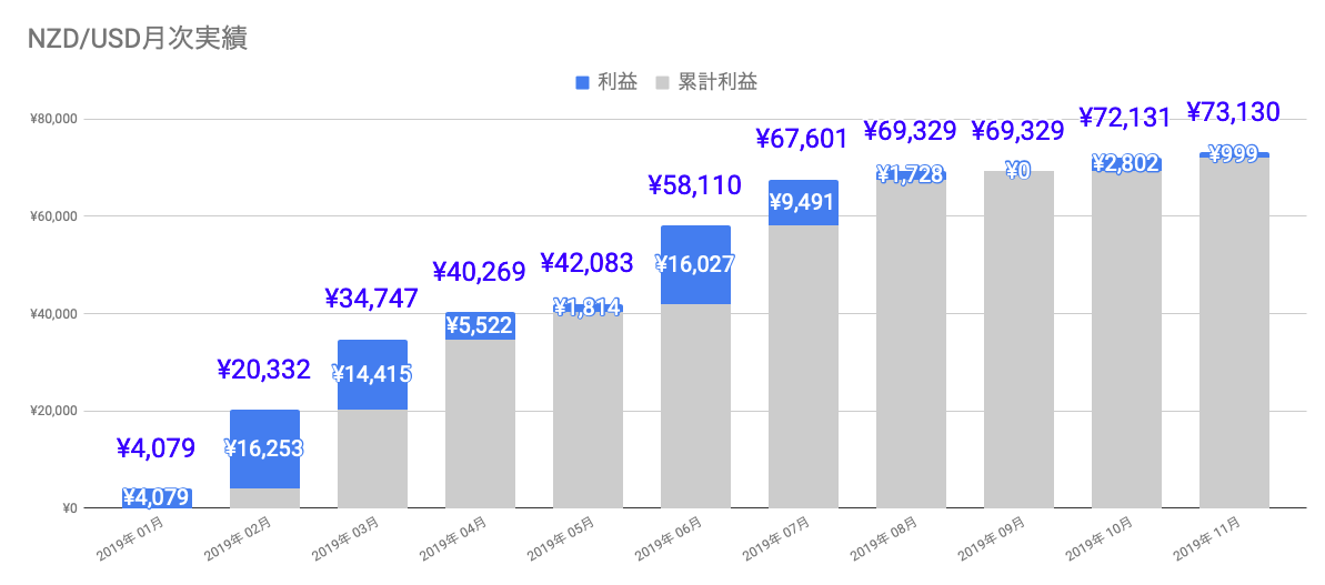 f:id:salary-fudousan:20191207190910p:plain