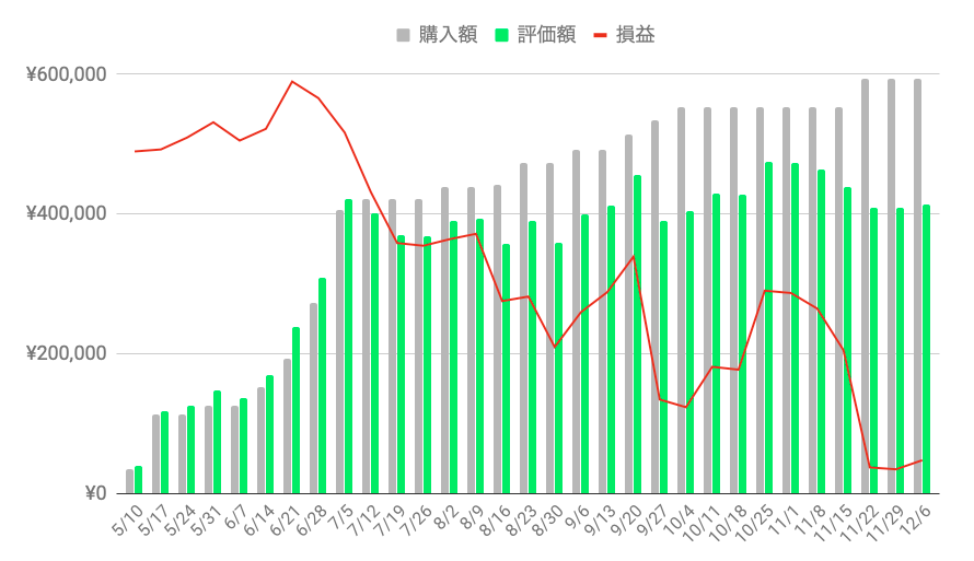 f:id:salary-fudousan:20191207235450p:plain
