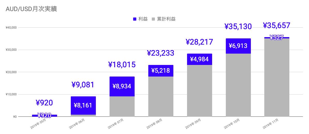 f:id:salary-fudousan:20191216224613p:plain
