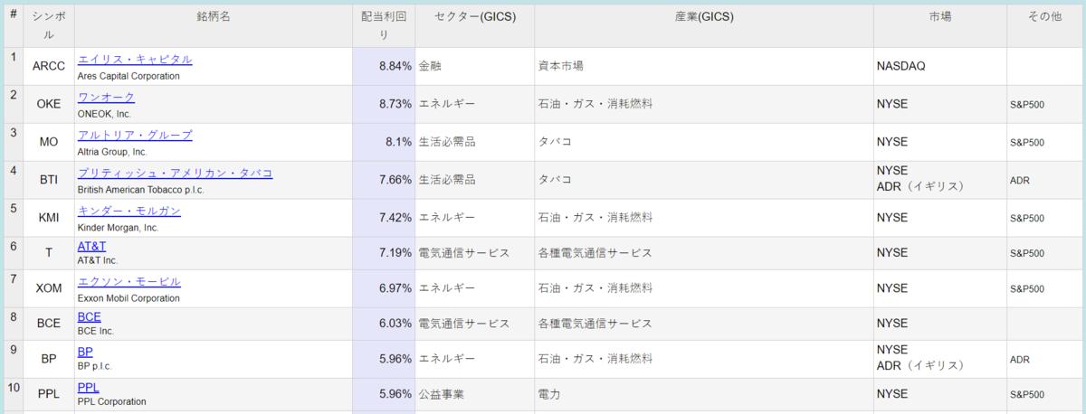 f:id:salaryman_investor:20210209234120p:plain