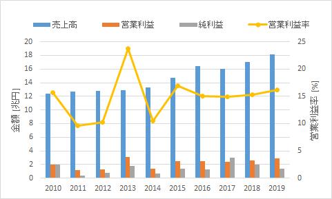 f:id:salaryman_investor:20210221222520p:plain