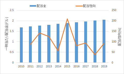 f:id:salaryman_investor:20210221230504p:plain