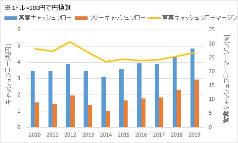f:id:salaryman_investor:20210221232537p:plain
