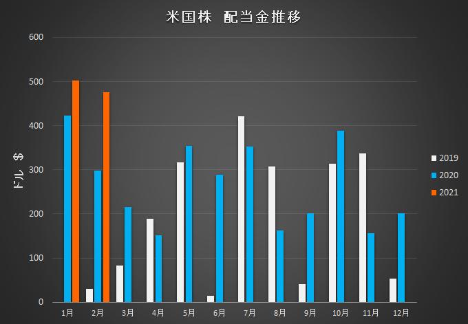 f:id:salaryman_investor:20210306131440p:plain