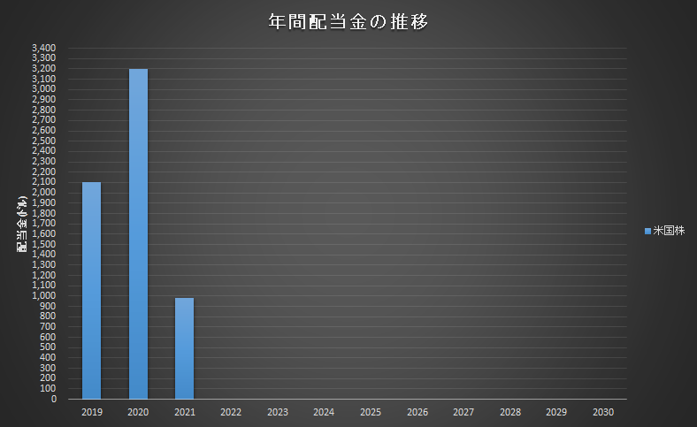 f:id:salaryman_investor:20210306131948p:plain