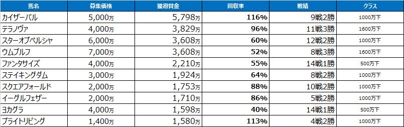 f:id:salarymanbanushi:20161019230507p:plain