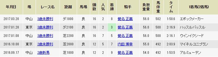 f:id:salarymanbanushi:20170321200409p:plain