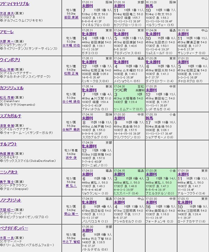 f:id:salarymanbanushi:20170615204719p:plain