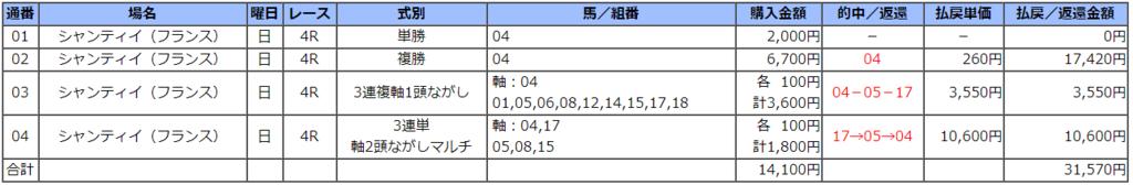 f:id:salarymanbanushi:20171015190952p:plain