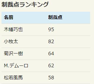 f:id:salarymanbanushi:20171015192242p:plain