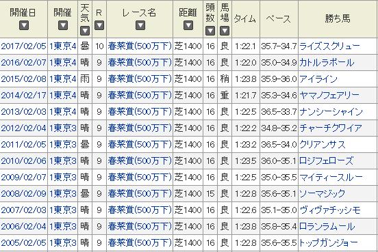 f:id:salarymanbanushi:20180117230311p:plain