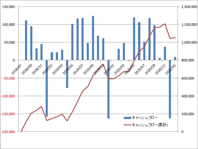 f:id:salarymanceo:20210122171715p:plain