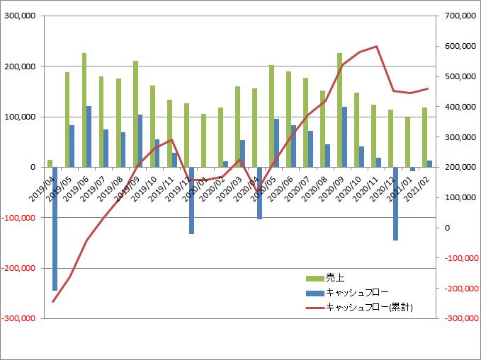 f:id:salarymanceo:20210206023200p:plain
