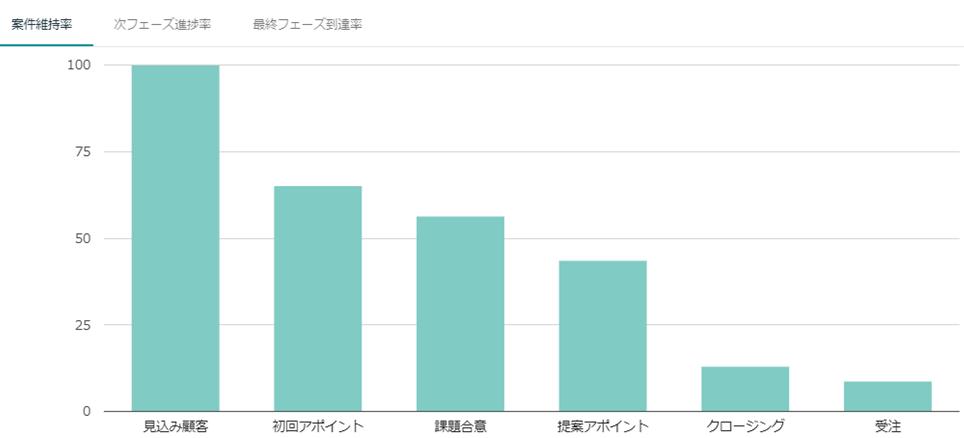 f:id:sales_scientist_nakatani:20190502031705p:plain