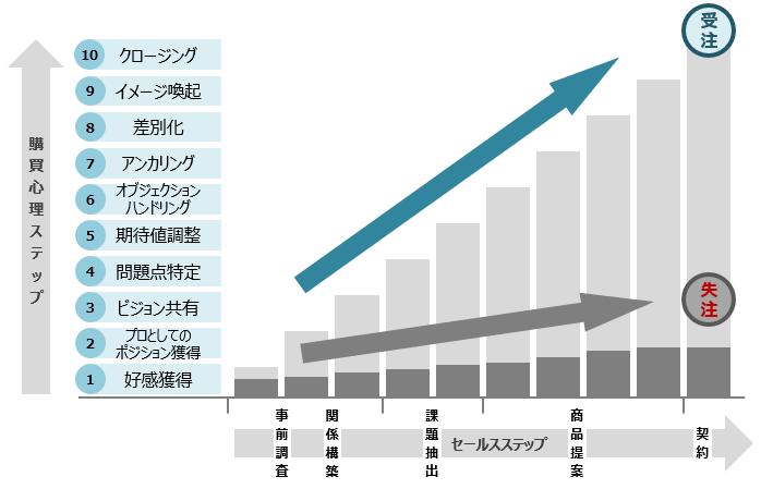 f:id:sales_scientist_nakatani:20190502034608p:plain
