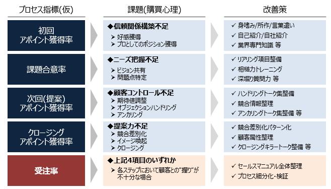 f:id:sales_scientist_nakatani:20190502034939p:plain
