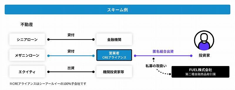 CRE Funding スキーム