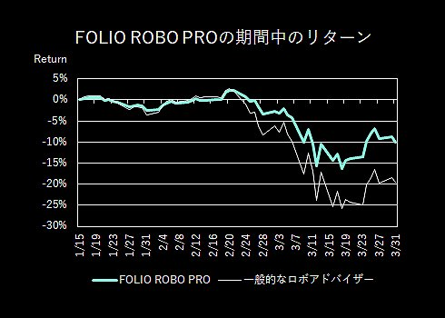 FOLIO ROBO PRO 2020年3月 投資成績