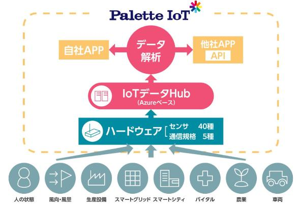 Palette IoT