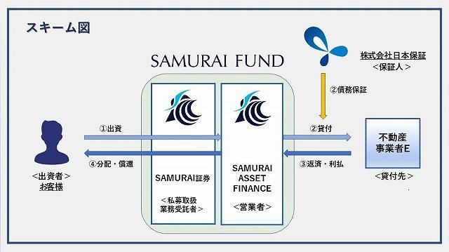SAMURAI FUND