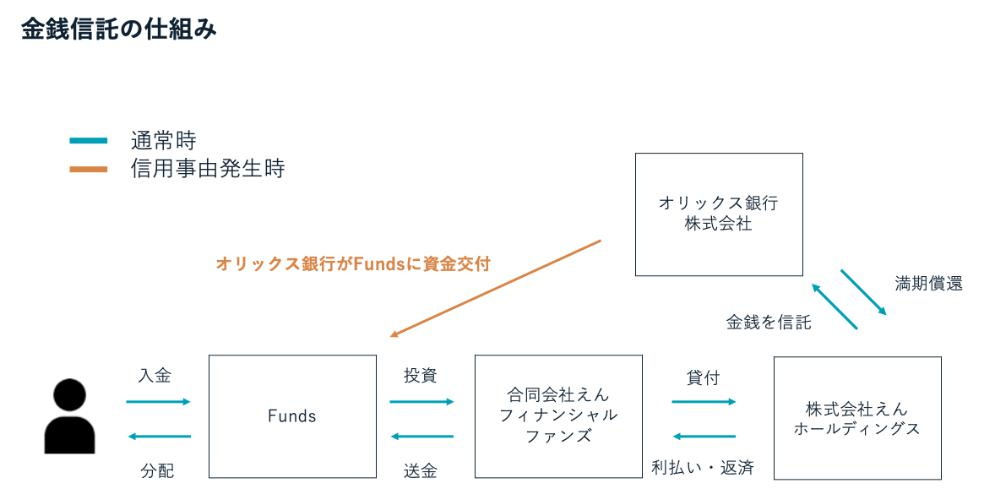 Funds ファンズ