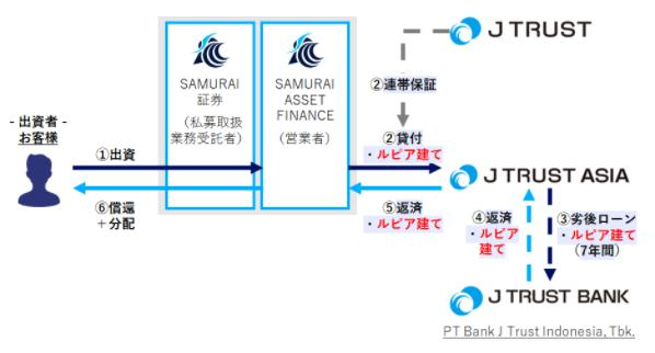 SAMURAI FUND サムライ