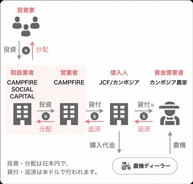 CAMPFIRE Owners キャンプファイヤーオーナーズ