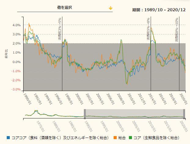 消費者物価指数 CPI