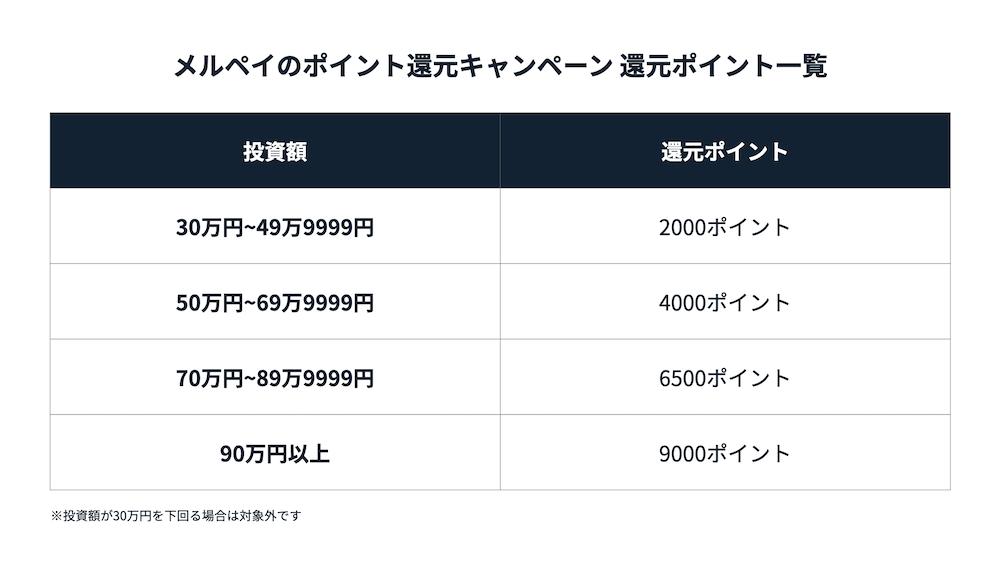 Funds ファンズ メルカリ