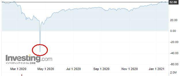 WTI 原油価格
