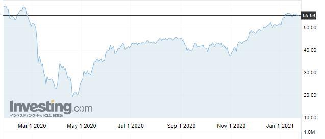 北海ブレント原油 価格
