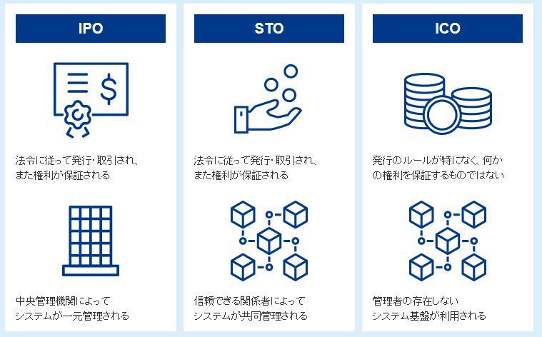 SBI証券 STO