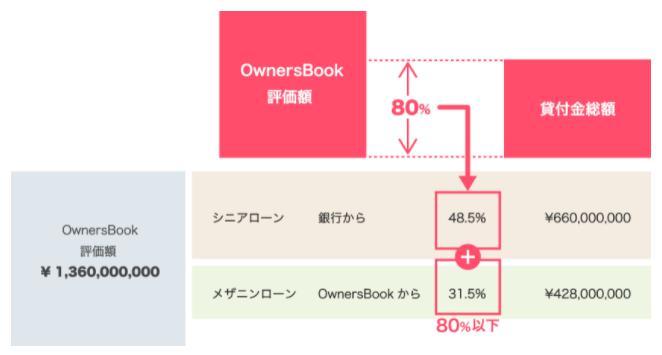 オーナーズブック OwnersBook