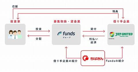 Funds ジェフユナイテッド