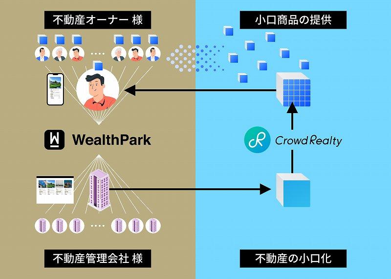 クラウドリアルティ WealthPark