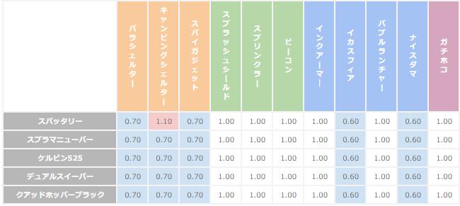 マニューバー系統のブキがオブジェクトへあたえるダメージの倍率表