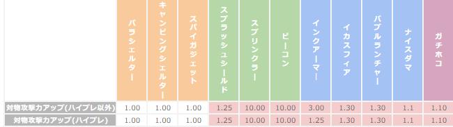 「対物攻撃力アップギア」を積んだ際のダメージ倍率の表