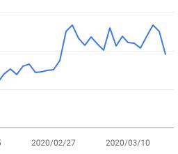 急激な検索流入増と乱高下