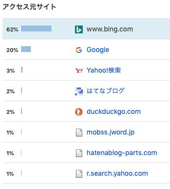 Bingからの流入が62%