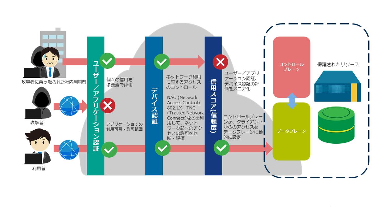 f:id:sameshima_fjct:20200204161343p:plain