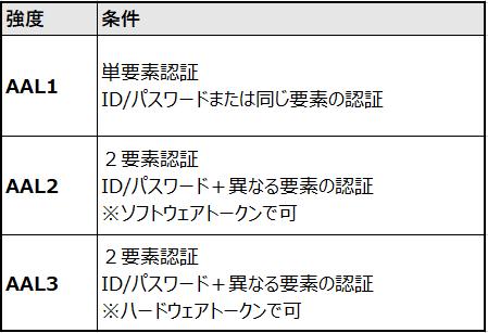 f:id:sameshima_fjct:20200316191203p:plain