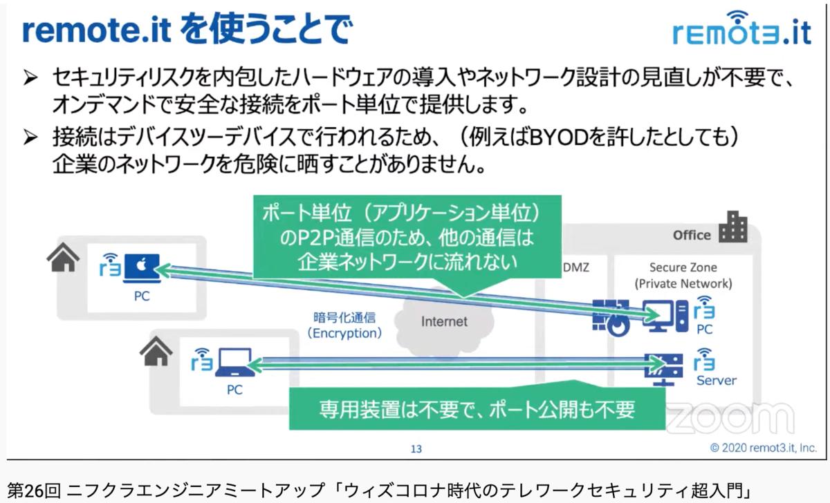 f:id:sameshima_fjct:20200710175347p:plain