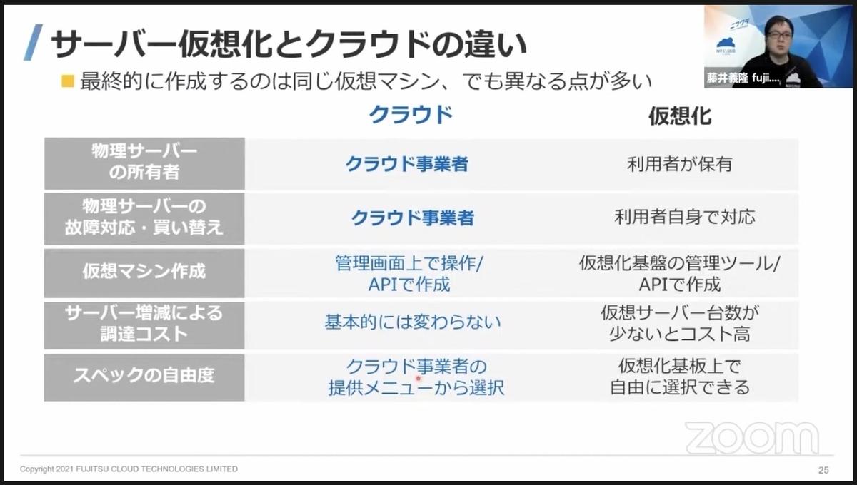 f:id:sameshima_fjct:20210811142410j:plain