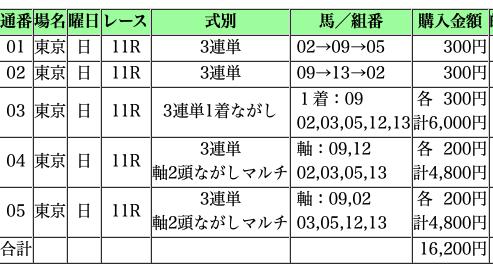 f:id:sanabitchkeiba:20200210122103p:plain