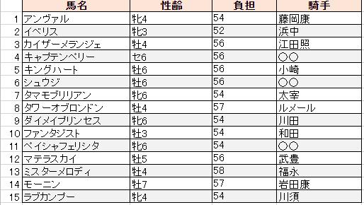 f:id:sanabitchkeiba2:20190904010435p:plain