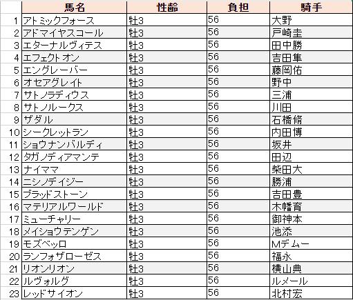 f:id:sanabitchkeiba2:20190911003027p:plain