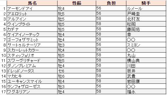 f:id:sanabitchkeiba2:20191022005519p:plain