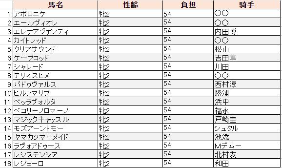 f:id:sanabitchkeiba2:20191030002025p:plain