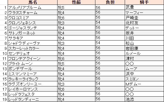 f:id:sanabitchkeiba2:20191105210039p:plain