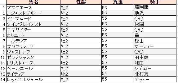 f:id:sanabitchkeiba2:20191105213849p:plain
